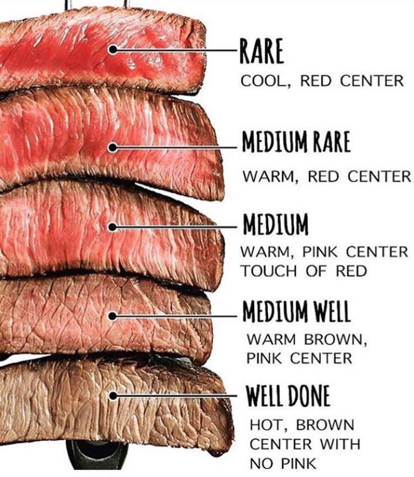Dica ponto da carne